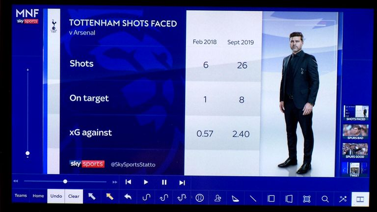 Tottenham's shots faced in the derby games against Arsenal
