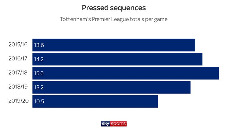 Tottenham are not pressing their opponents as much as they once were under Mauricio Pochettino