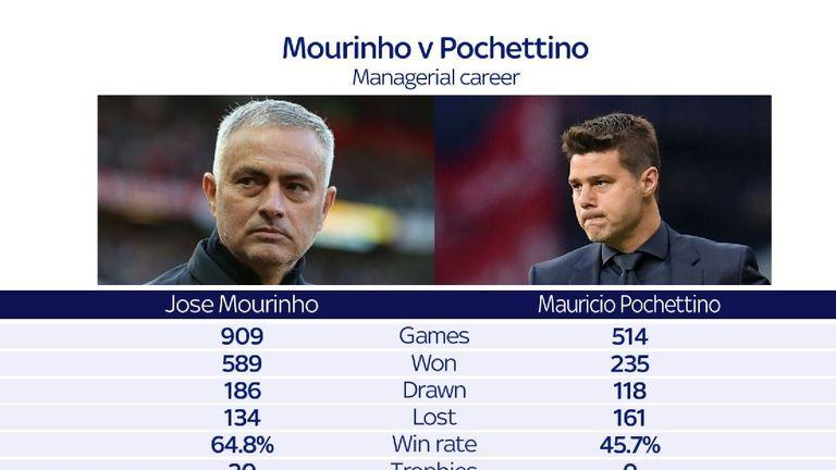 How do Jose Mourinho and Mauricio Pochettino's  managerial careers compare?