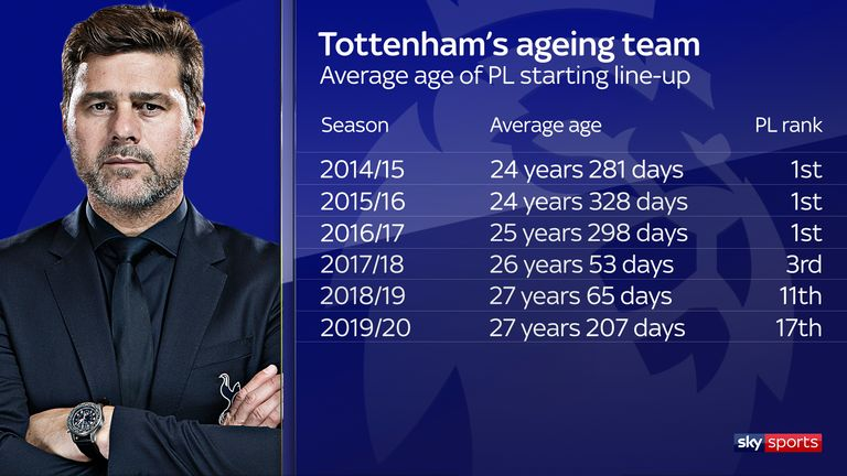 Spurs have been one of the oldest sides in the Premier League this season