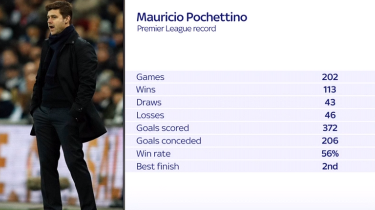 Mauricio Pochettino's stats as Spurs manager