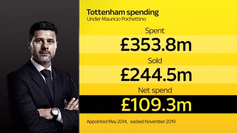 Mauricio Pochettino Tottenham spend