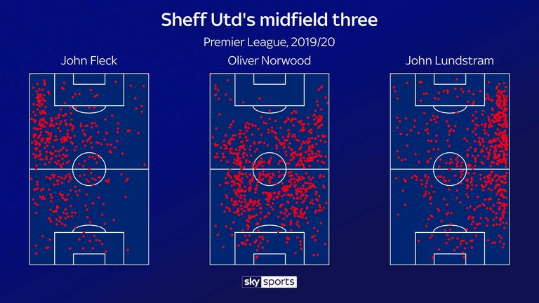Sheffield United midfield graphic