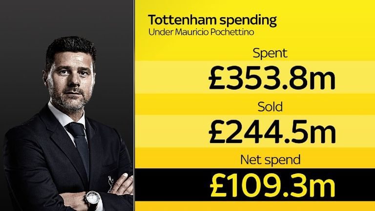 Pochettino spent an average of just £21.9m a year across the five years he was Tottenham boss