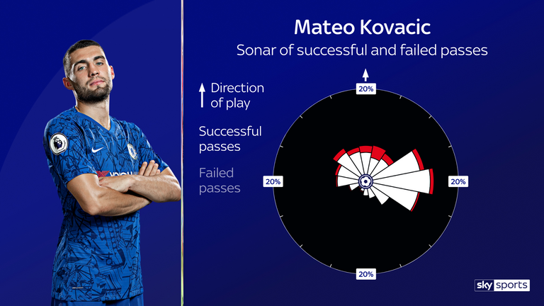 Kovacic's passing sonar for the 2019/20 Premier League season