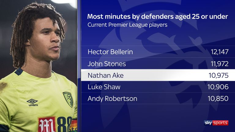 Everton and Tottenham see Nathan Ake as 'future star'