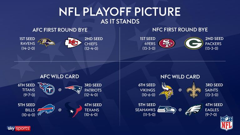 Who Will Win Super Bowl Liv Make Your Pick From The 12 Playoff Teams Nfl News Sky Sports