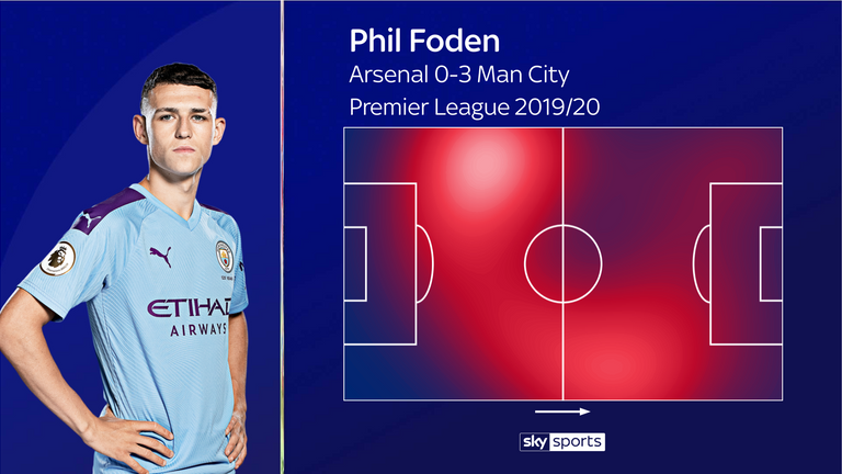 Foden did a defensive job on the left before attacking on the right