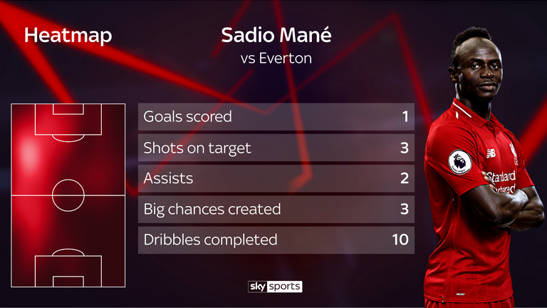 Sadio Mane was among the goals and assists against Everton, including a sumptuous, perfectly weighted pass for Xherdan Shaqiri