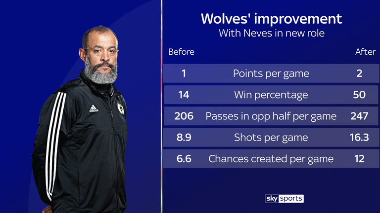 A change of system with Ruben Neves moving further forward has helped Wolves to improve under Nuno Espirito Santo