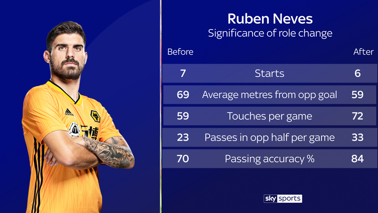 Ruben Neves' role change has helped Wolves