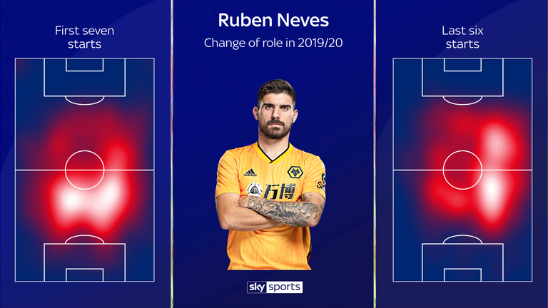 Ruben Neves' heatmap change shows that he is now playing slightly further forward for Wolves