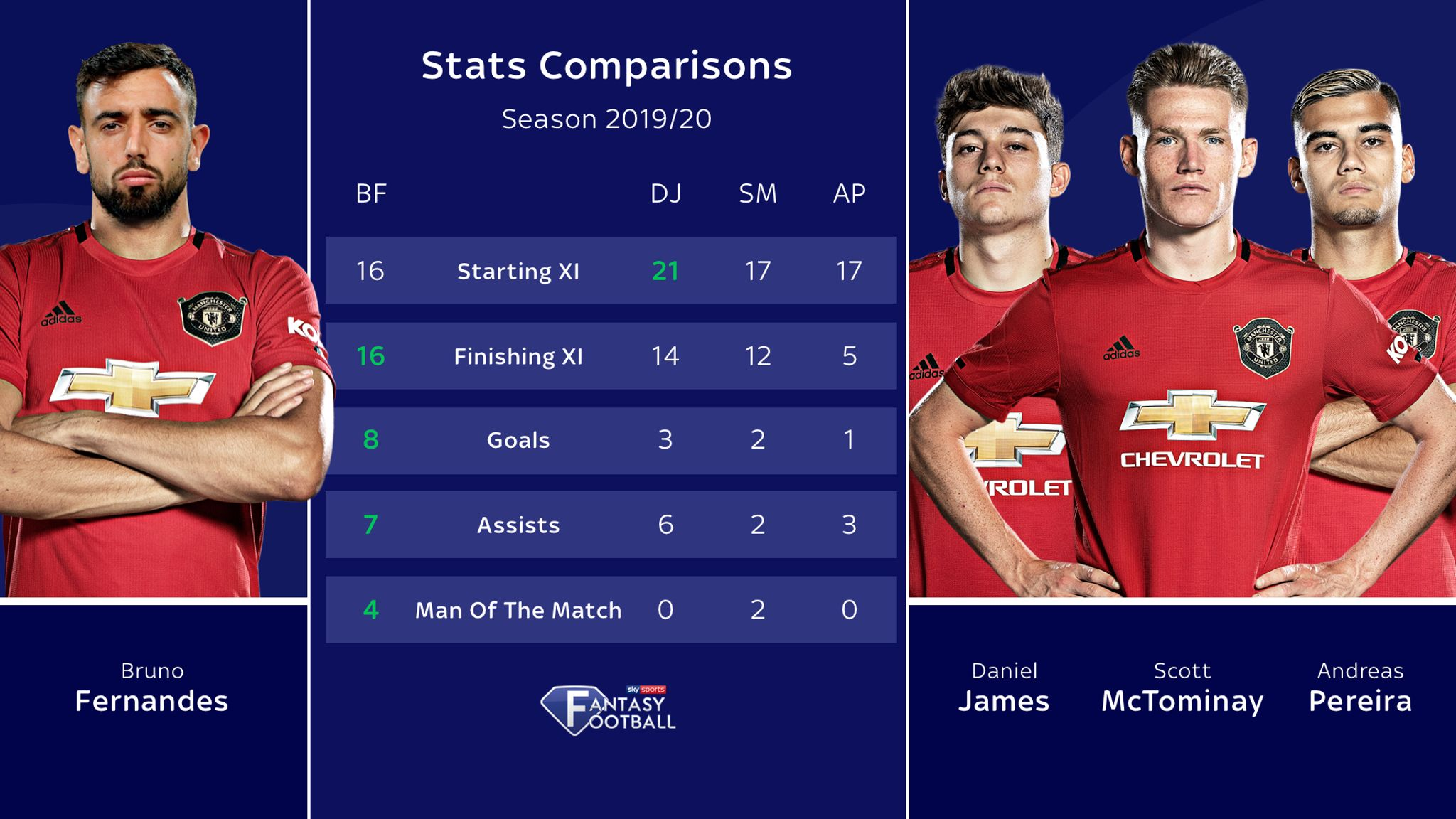 bruno fernandes stats compared to manchester united midfielders