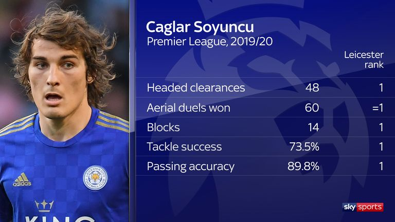 Caglar Soyuncu's Leicester stats highlight his prowess in the air as well as on the ball