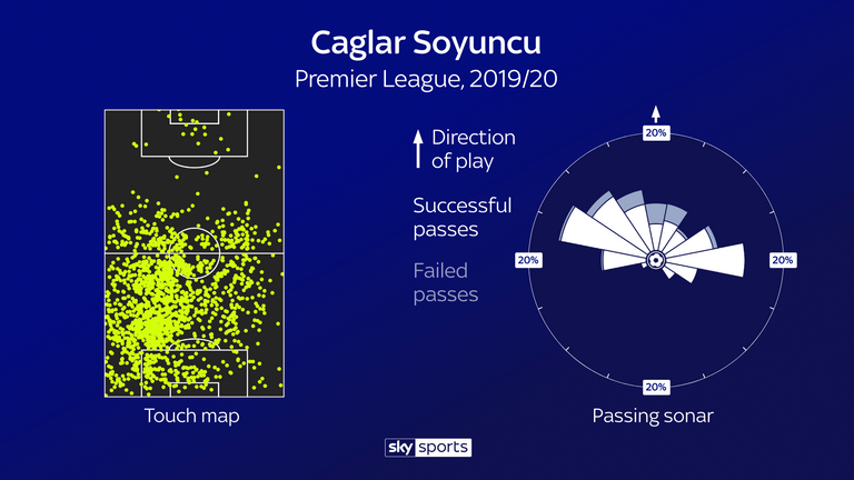 Caglar Soyuncu's progressive play from the back is reflected in his touch map and passing sonar