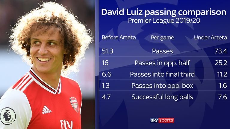 David Luiz is more involved in Arsenal's build-up play under Mikel Arteta