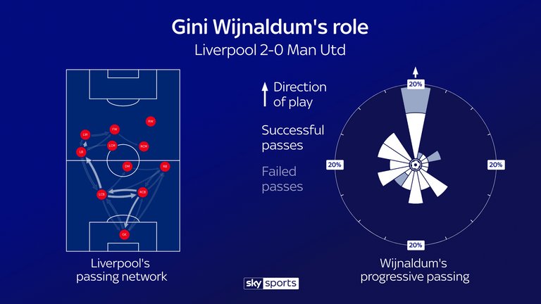United shut down the right flank so Liverpool created passing patterns on the left
