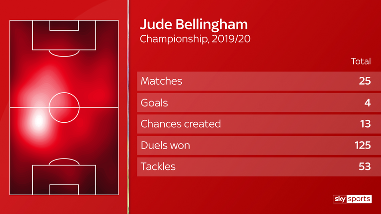 Jude Bellingham has made 25 appearances in the Championship for Birmingham this season and records above-average numbers for winning duels and tackles