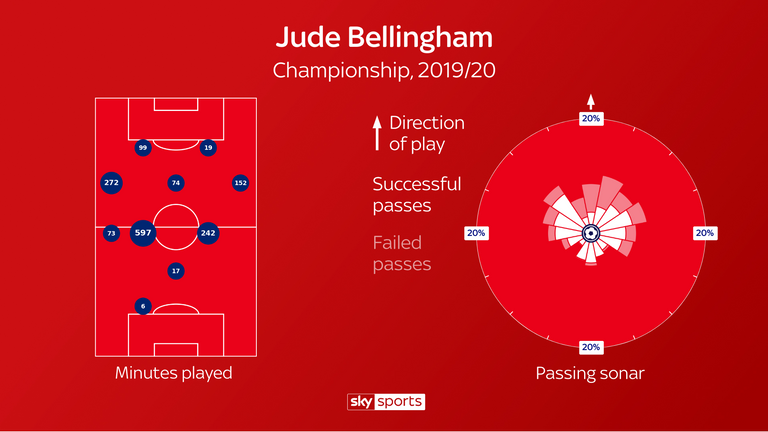 Jude Bellingham has played in numerous positions this season and primarily looks to pass upfield