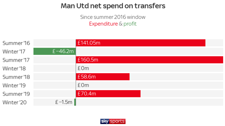 Man Utd have not spent any cash on transfers during the past three winter transfer windows