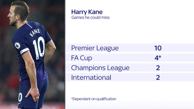 Kane could miss as many as 18 games with injury