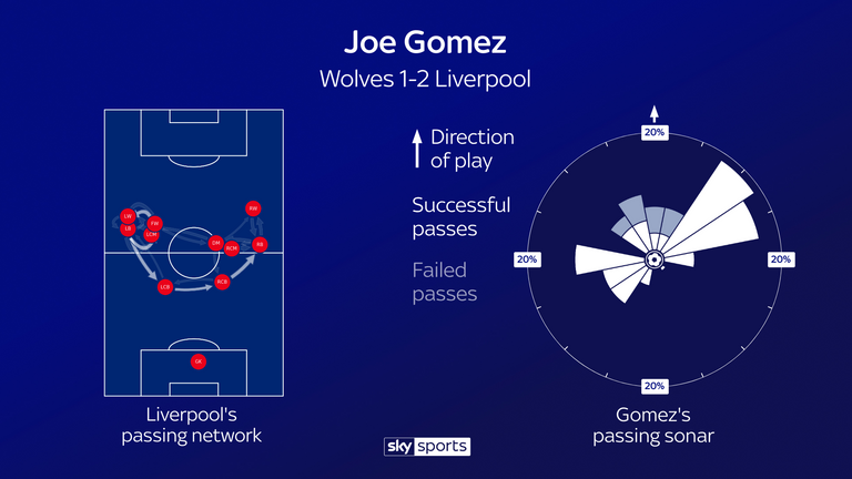 Joe Gomez's passing involvement in Liverpool's win over Wolves at Molineux