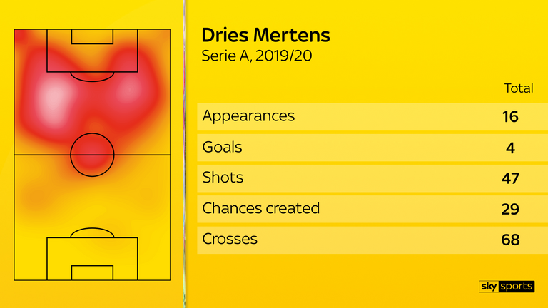 From 16 appearances in Serie A this season, Dries Mertens has scored four goals from 47 shots, with above-average numbers for touches in the opposition box and crosses attempted