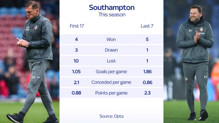 Hasenhuttl has turned around Southampton's fortunes this season
