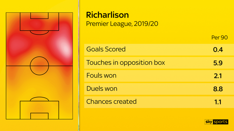 Richarlison has above-average numbers for touches in the opposition box, as well as winning fouls and duels.