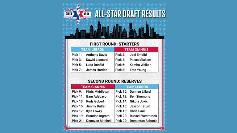 The 2020 All-Star Game draft results