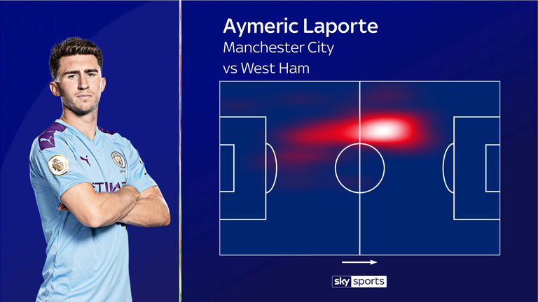 Laporte's heatmap showed that he did much of his work in the West Ham half