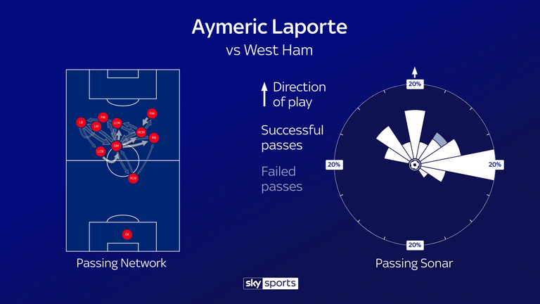 City's passing network in the win over West Ham and Laporte's passing sonar
