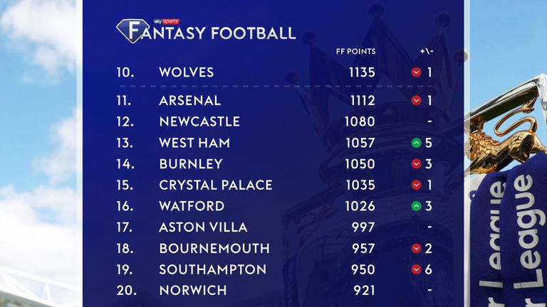 The bottom half of the Fantasy Football Premier League table. Which sides will finish in the bottom three?