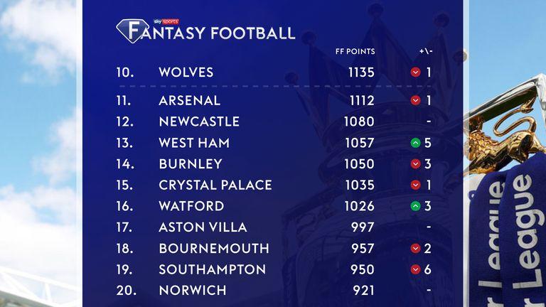 Fantasy Football Premier League Table Who Sits Where Football News Sky Sports