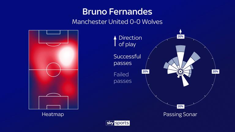 Bruno Fernandes' debut performance for Manchester United against Wolves