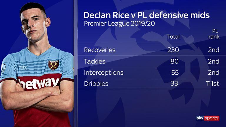 Declan Rice's defensive stats