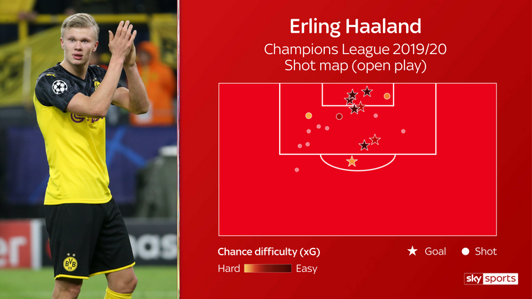 Erling Haaland's shot map from open play in the Champions League this season