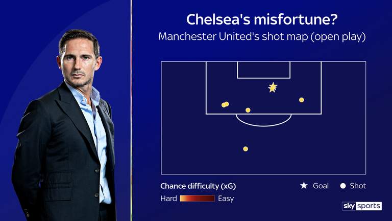 Chelsea restricted Manchester United's chances but still conceded twice