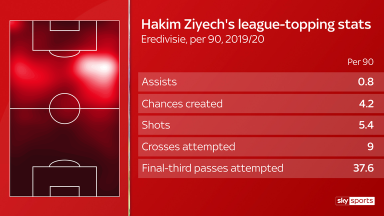 Hakim Ziyech tops the Eredivisie in per 90 stats for assists, chances created, shots, crosses attempted and final-third passes attempted