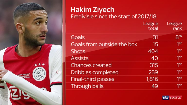 Ziyech tops the Eredivisie across a raft of attacking stats since the start of 2017/18