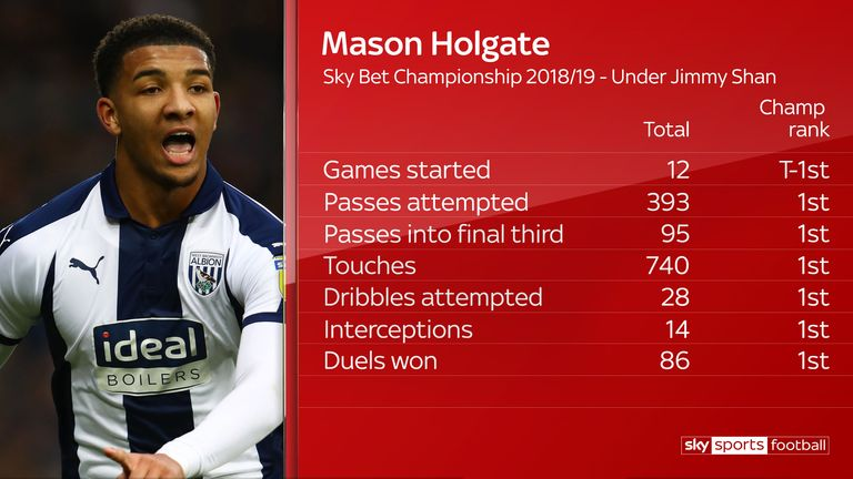 Holgate was West Brom's top performer in many areas under Jimmy Shan