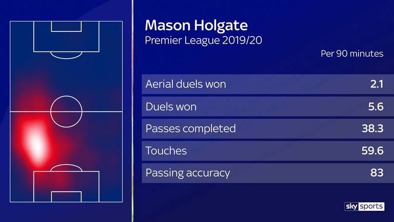 Holgate is predominantly right-sided but has played at left centre-back