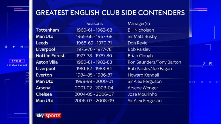 Monday Night Football Jamie Carragher And Gary Neville Rank The Greatest English Club Sides Football News Sky Sports