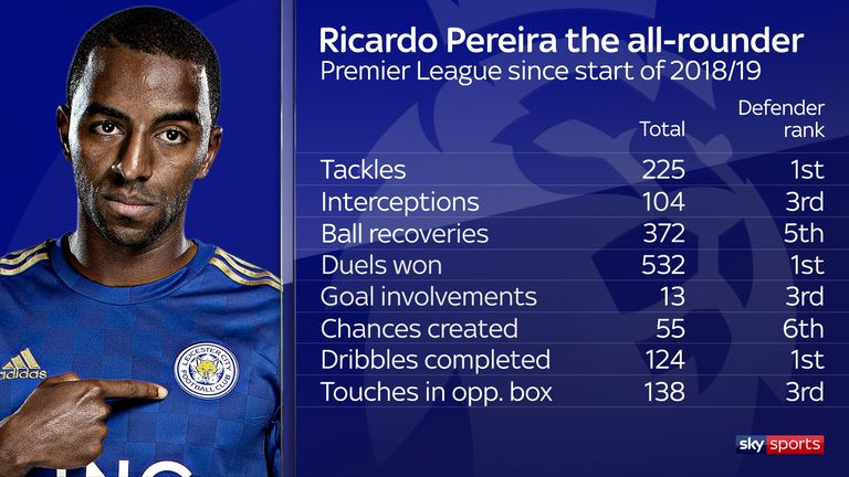 Pereira ranks among the Premier League's top defenders statistically