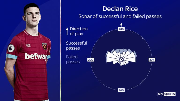 Declan Rice's passing radar