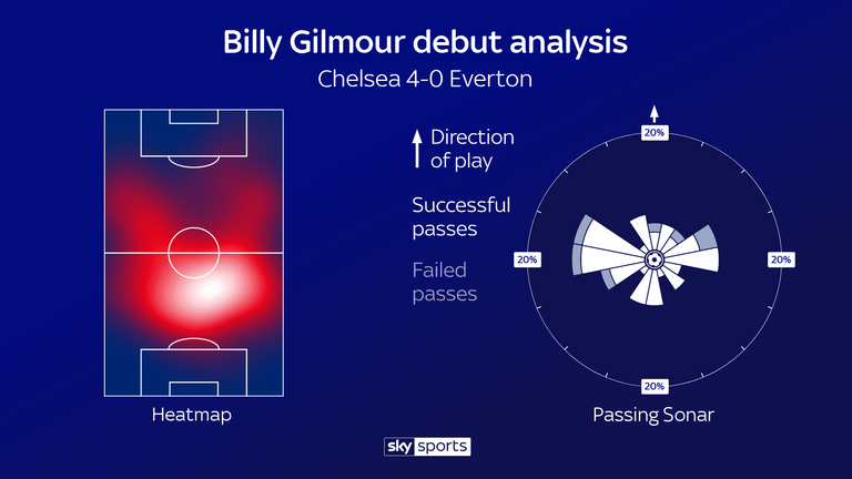Billy Gilmour impressed for Chelsea on his full Premier League debut against Everton