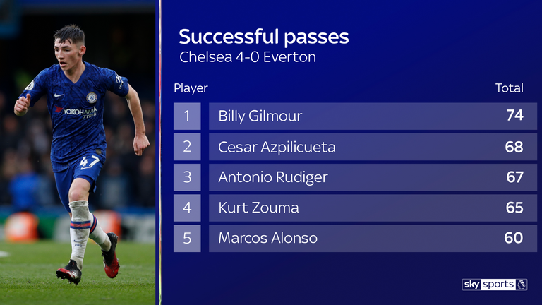 Billy Gilmour completed more passes than any other player in Chelsea's win over Everton