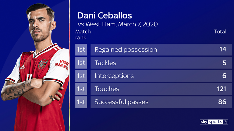 Dani Ceballos topped a range of stats both in and out of possession against West Ham