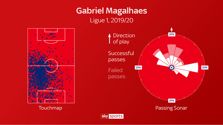 Gabriel's Ligue 1 touchmap shows he is a predominantly left-sided centre-half