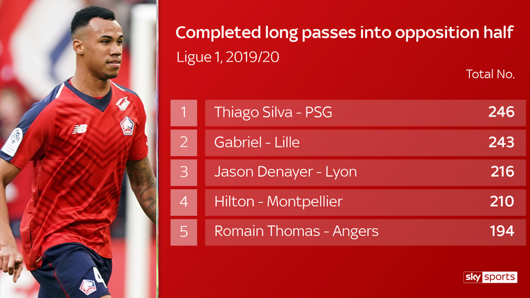 Only PSG's Thiago Silva has completed more long passes than Gabriel in Ligue 1 this season